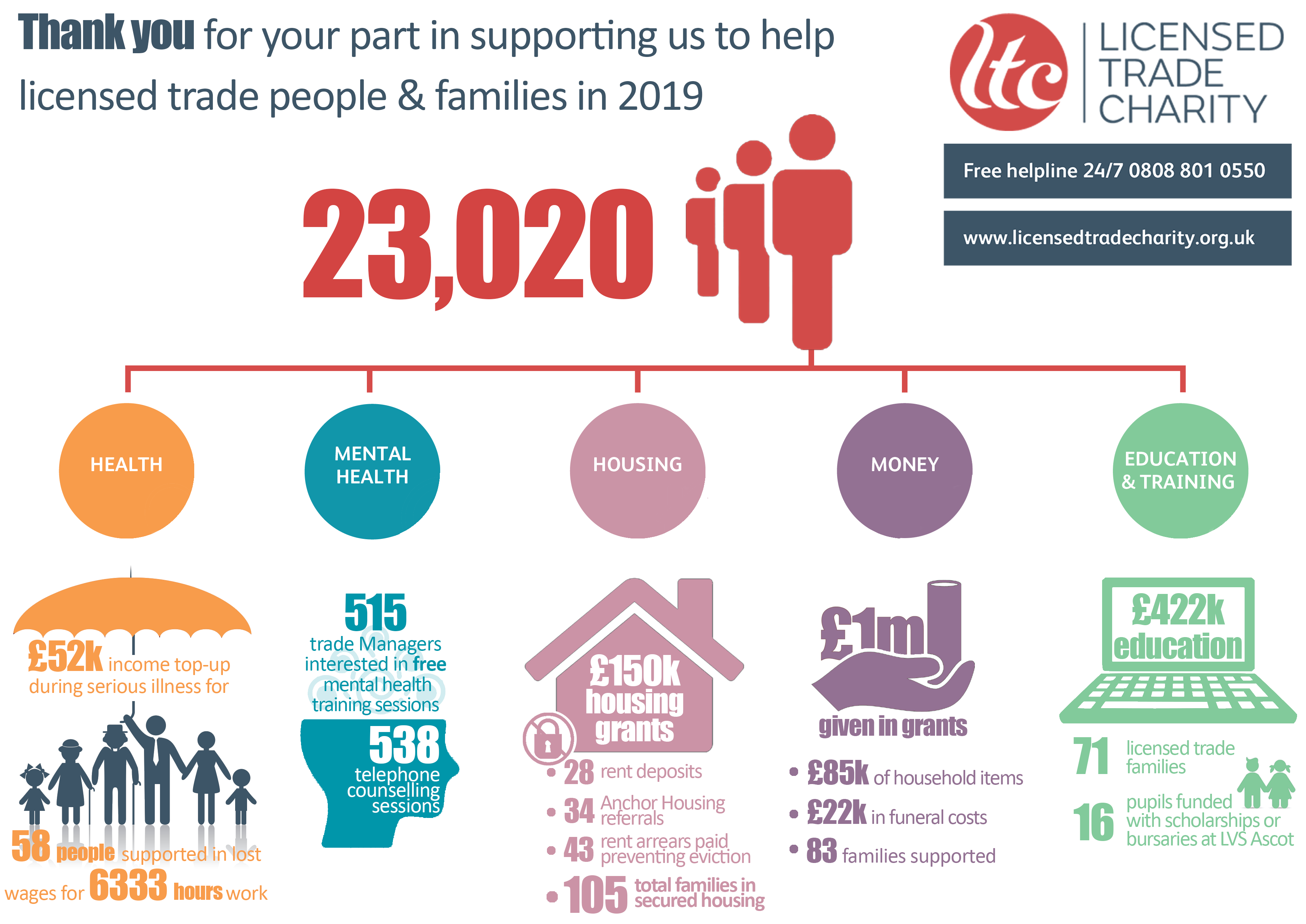 how the licensed trade charity supported the trade in 2019