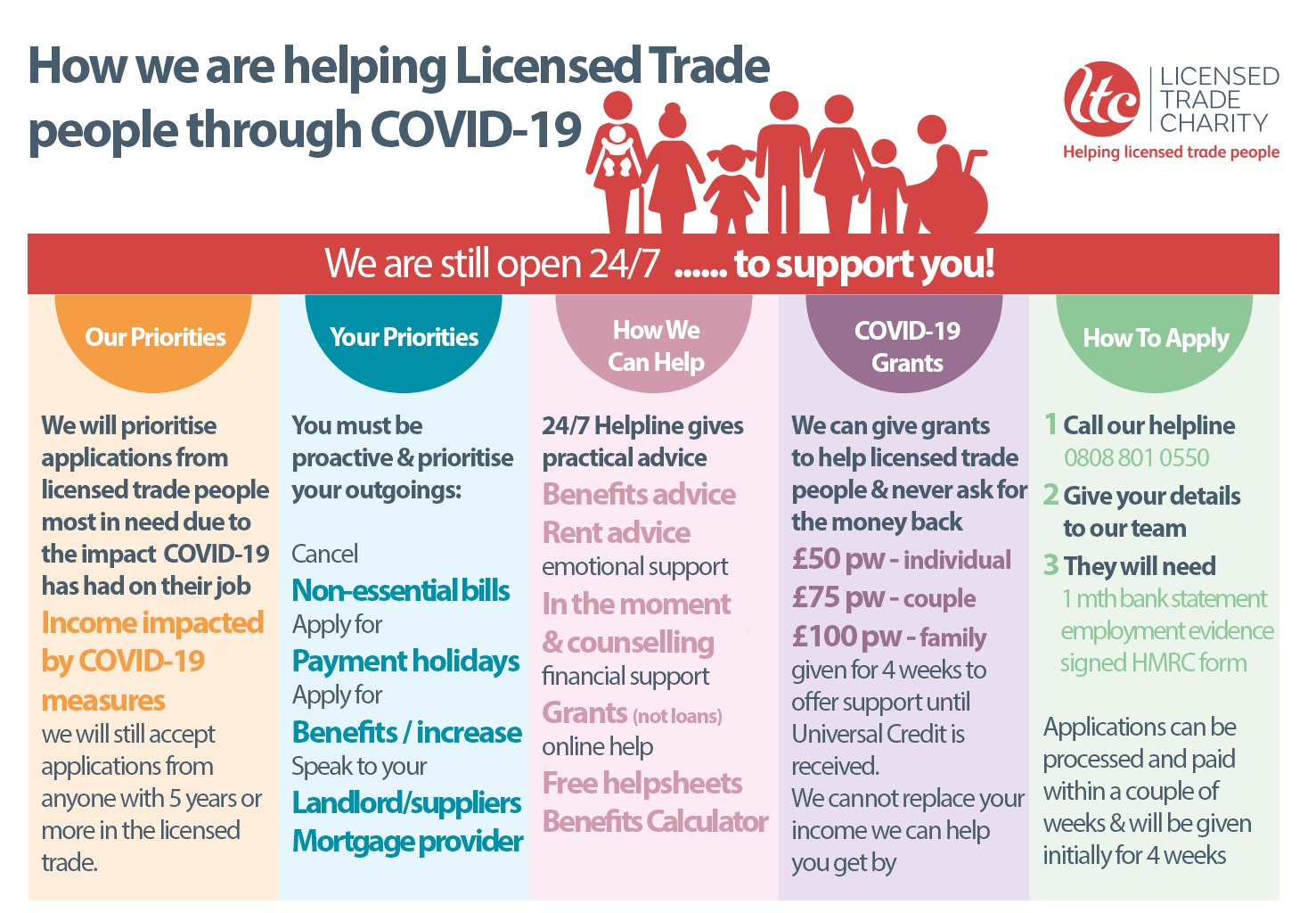 infographic showing how the licensed trade charity are supporting the licensed trade during covid-19